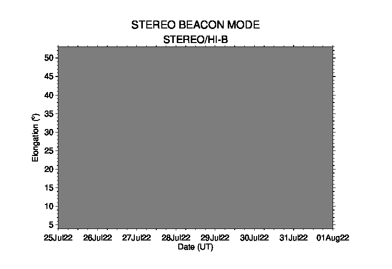STEREO B beacon mode j-map